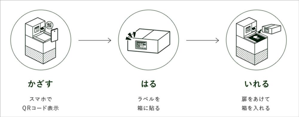 エアークローゼットの返却方法(SMARI)