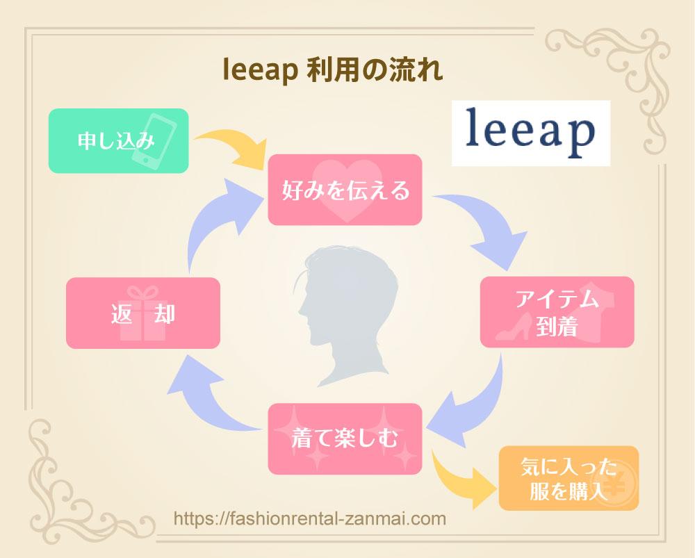 leeapの利用の流れ図解
