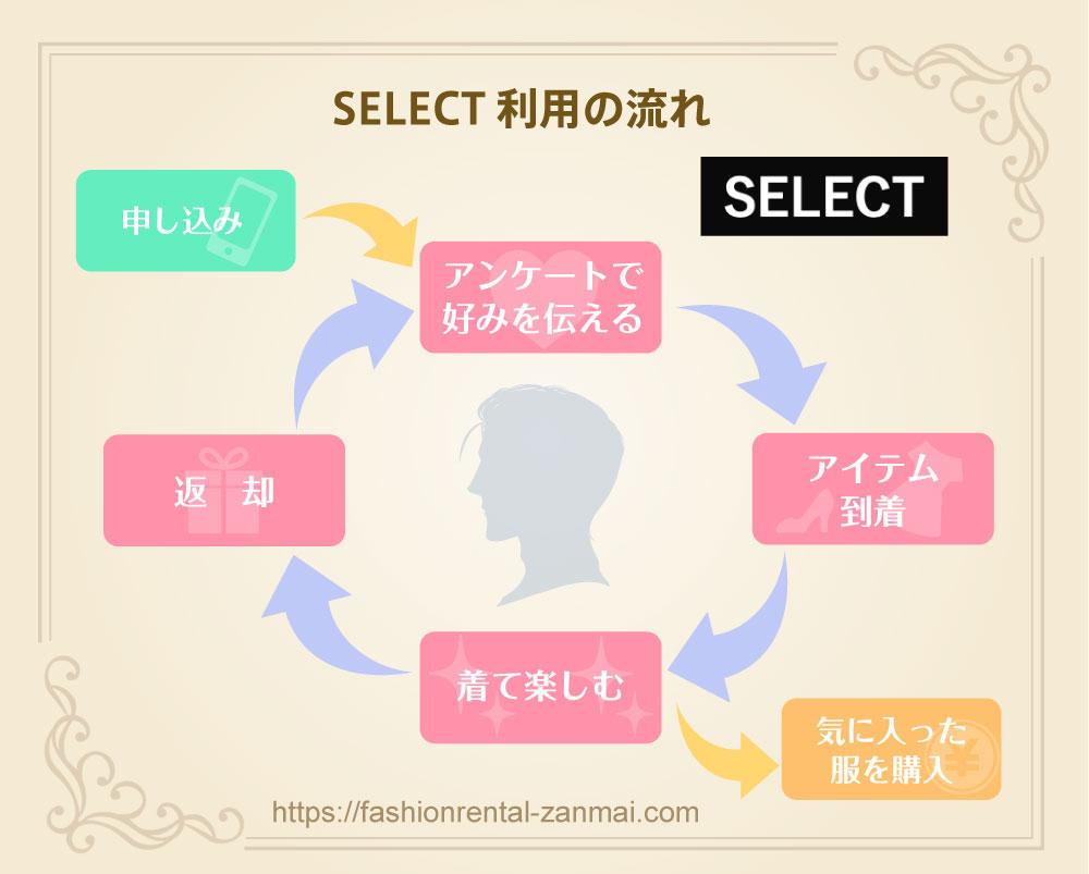 SELECTの利用の流れの図解