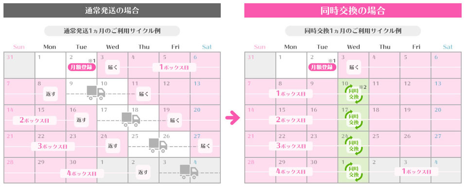Rcawaiiおうち交換のサイクル