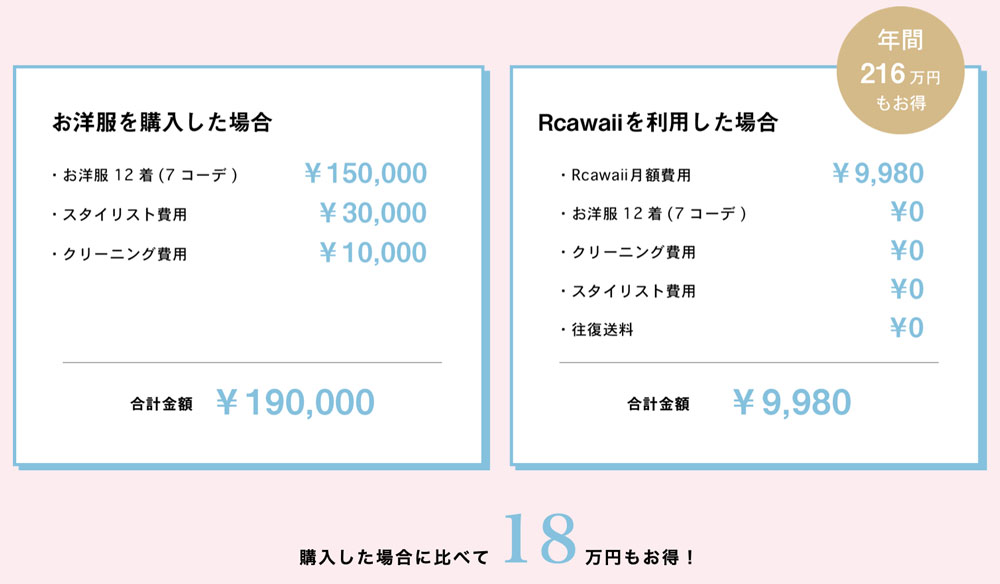 Rcawaiiはスタイリング代・クリーニング代・洋服代込みで月9,980円〜