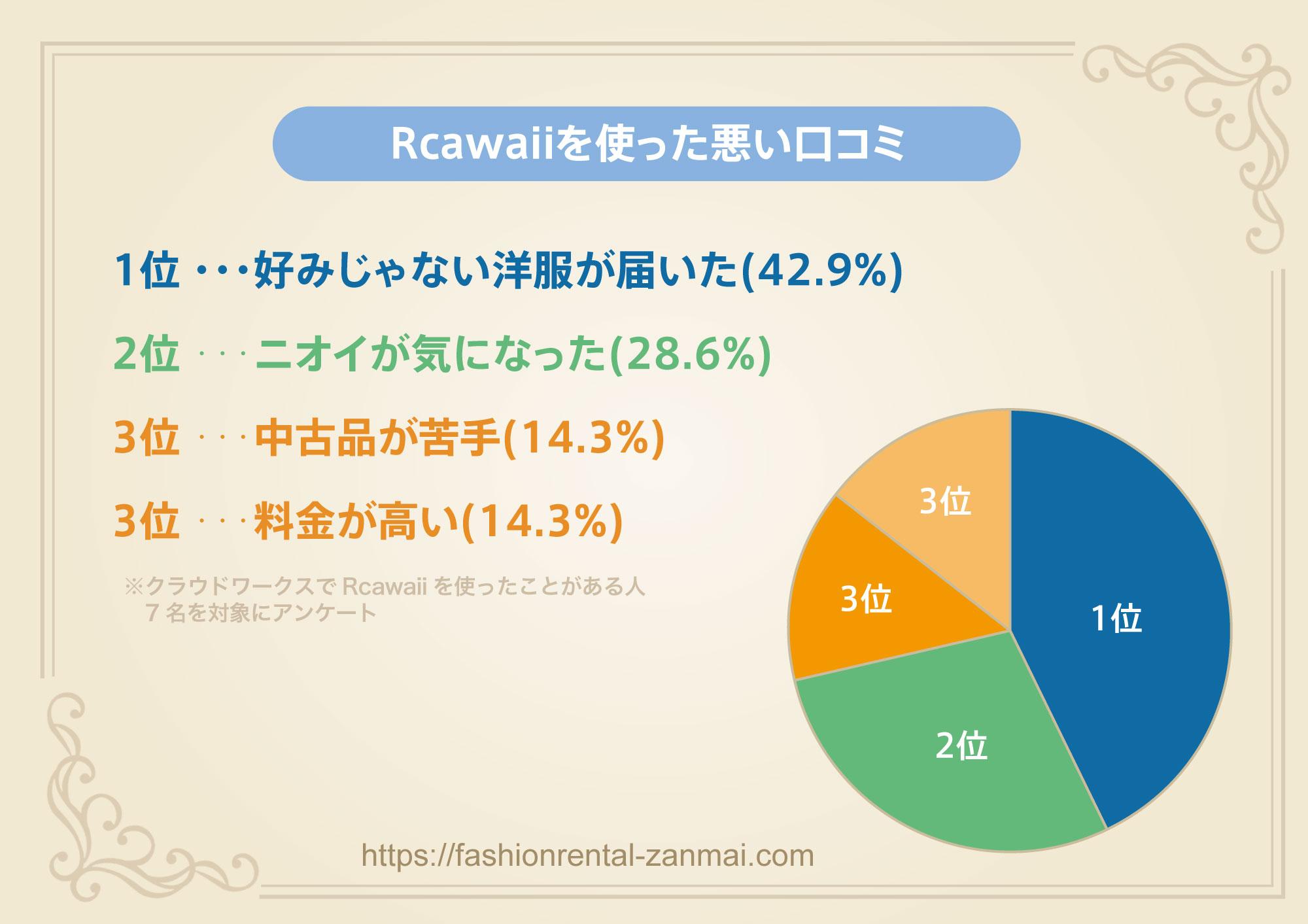 Rcawaiiを使った悪い口コミをクラウドワークスでアンケート