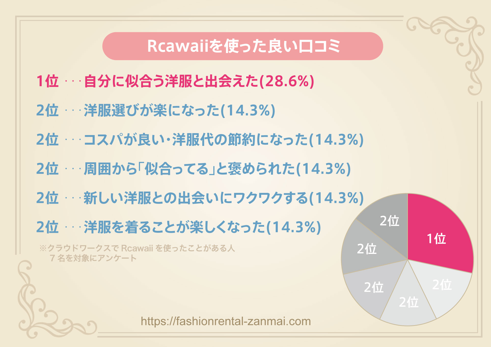Rcawaiiを使った良い口コミをクラウドワークスでアンケート